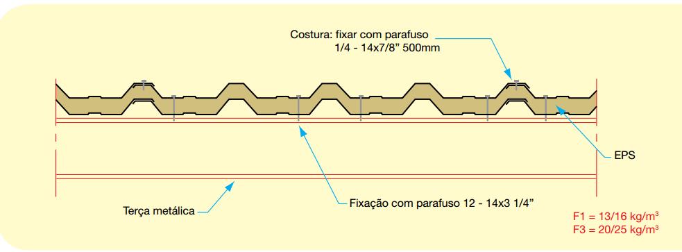 Fixação correta das telhas termoacústicas