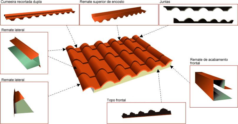 esquema telha de estrutura metálica